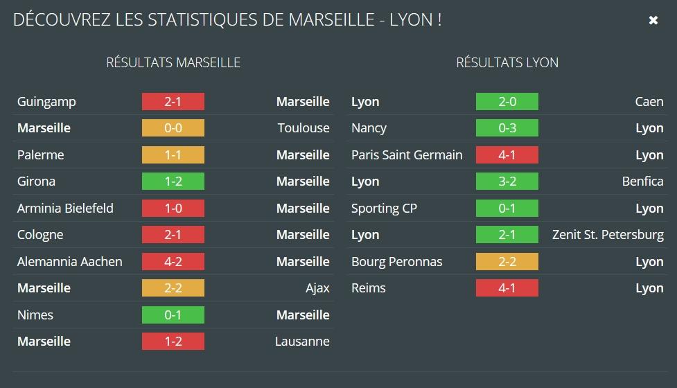 Marseille – Lyon : faites vos pronostics avec Betclic en vous appuyant sur les données de Ruedesjoueurs.com